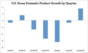 U.S. GDP by quarter 2008-2009Q3