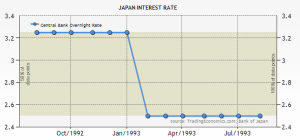 Japan Central Bank interest rates 1992-1993