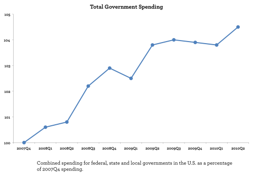 Total government spending 2007Q4-2010Q2