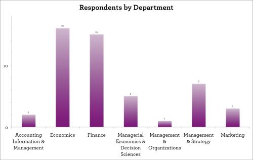 2010 Nobel predictions respondents by department