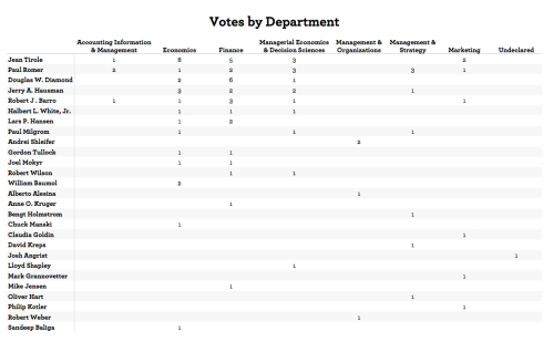 Kellogg School/NU 2011 Nobel poll, votes by department