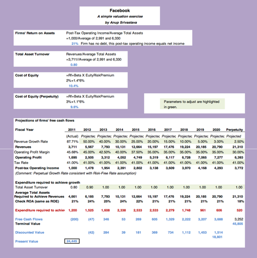 Facebook valuation tool