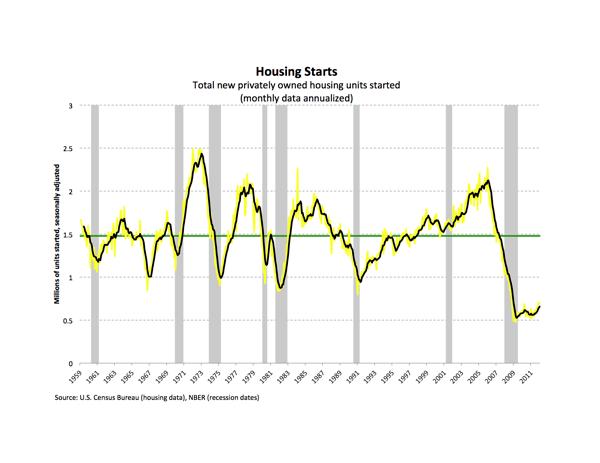 Housing Starts since 1959